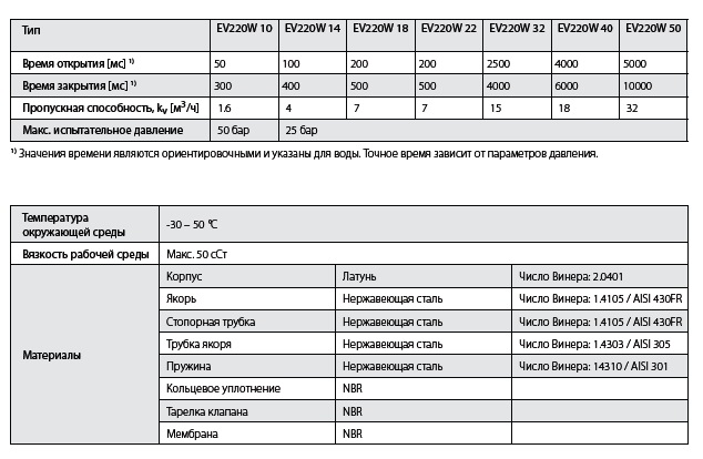 Danfoss EV220W табл